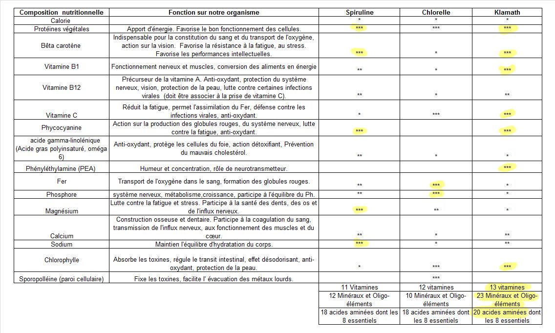 Comparaison de la teneur en nutriment des algues super-aliments Spiruline, Chlorelle et AFA de Klamath (AlphaOne de SynerJ-Health).