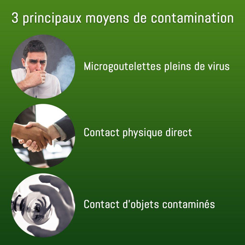 3 principaux moyens de contamination virale en hiver. Explications du Mandataire SynerJ-Health Damien Casoni pour passer un hiver sans tomber malade.